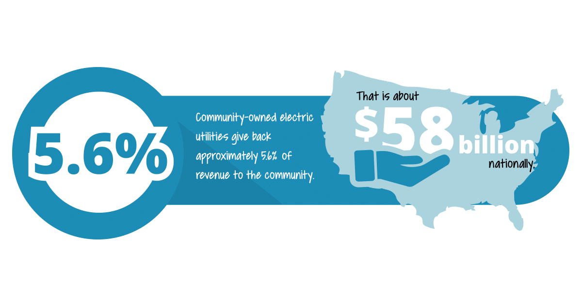 Public Power Local Economy Pittsburg KS