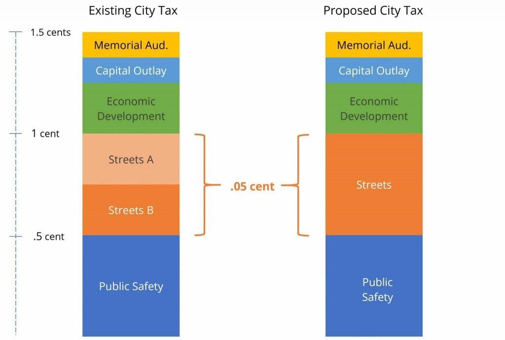 Sales Tax Proposed