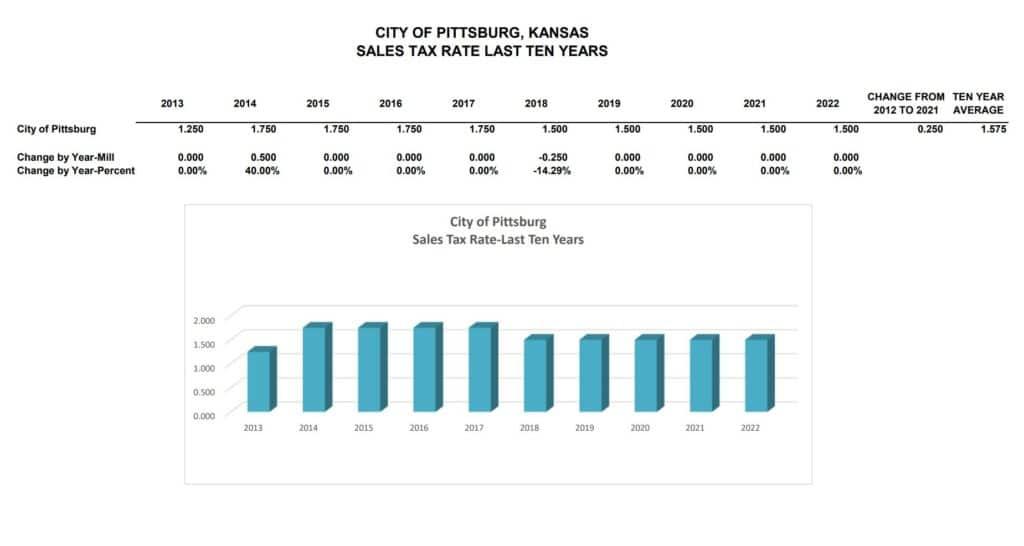 sales tax rate study